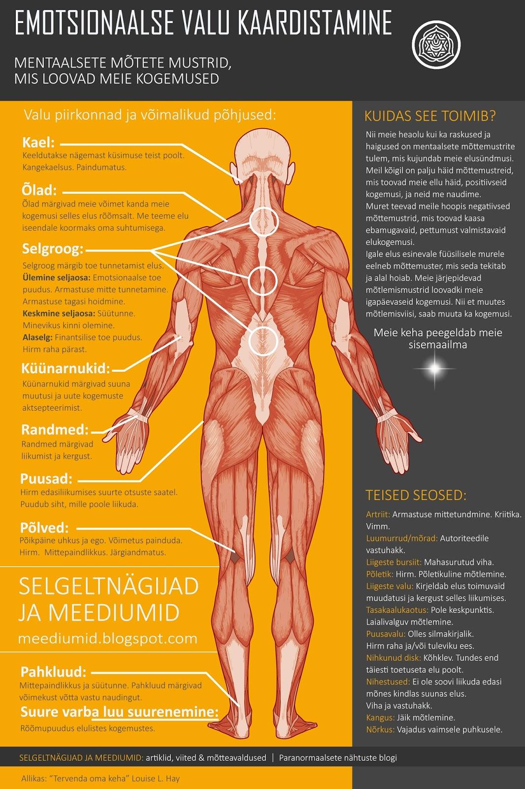 Norkus valu lihased ja liigesed Valu ravi vasaku kae kuunarnukis