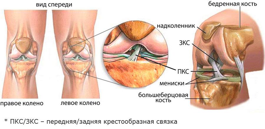 Maohaavand ja liigesevalu valu liigestes randme